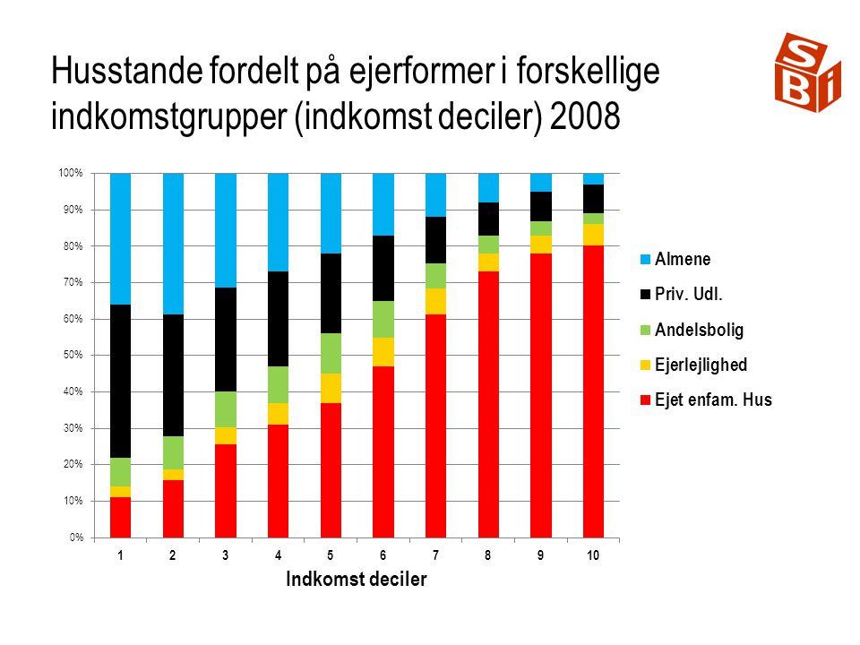Husstande fordelt på ejerformer i forskellige indkomstgrupper (indkomst deciler) 2008