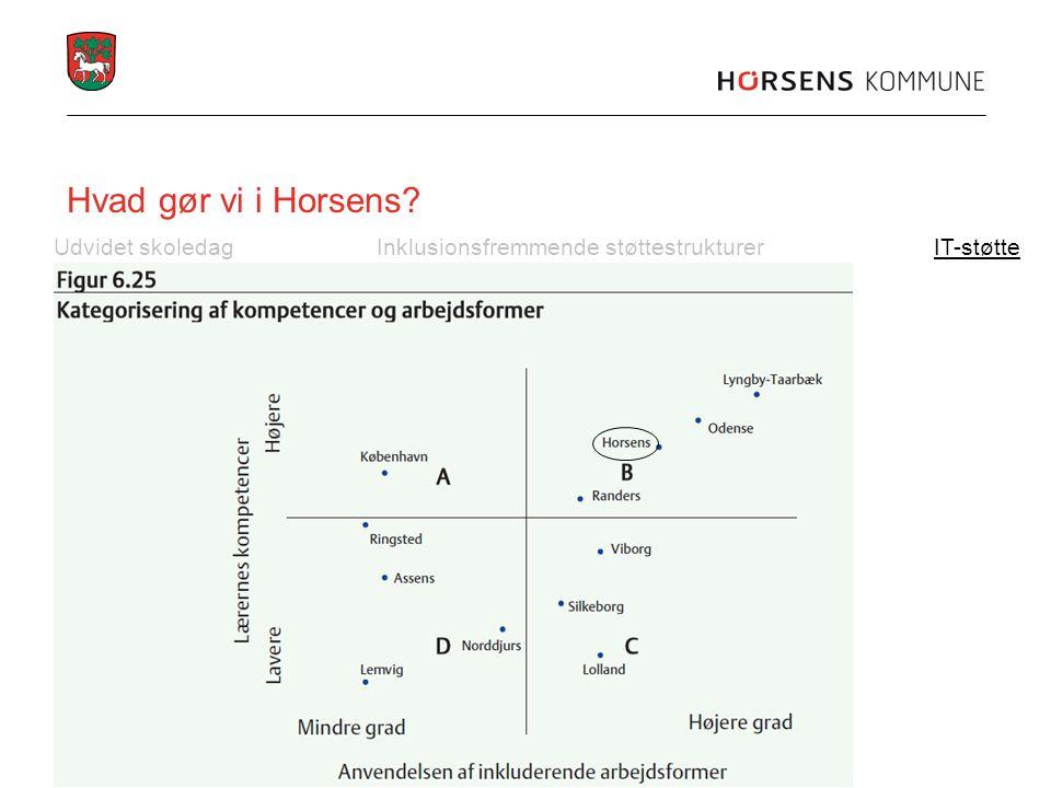 Hvad gør vi i Horsens Udvidet skoledag Inklusionsfremmende støttestrukturer IT-støtte
