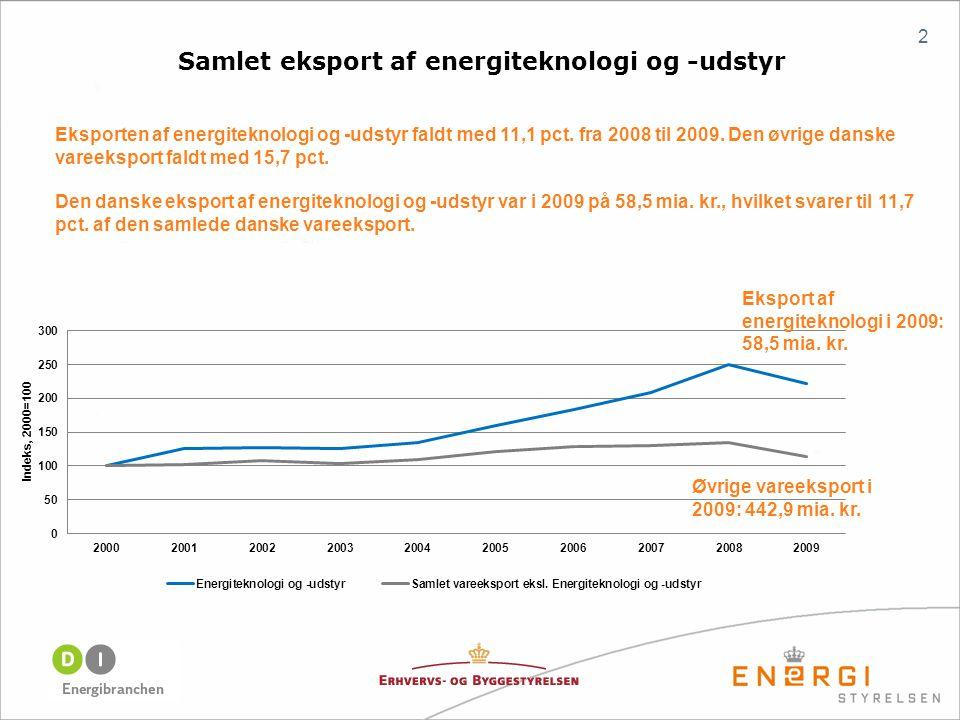 Samlet eksport af energiteknologi og -udstyr Eksporten af energiteknologi og -udstyr faldt med 11,1 pct.