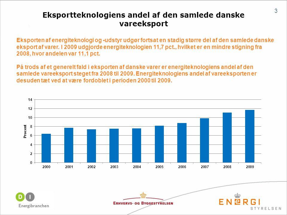 Eksportteknologiens andel af den samlede danske vareeksport 3 Eksporten af energiteknologi og -udstyr udgør fortsat en stadig større del af den samlede danske eksport af varer.