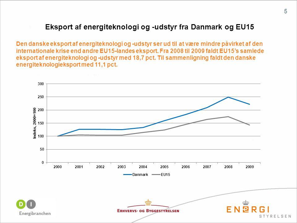 Eksport af energiteknologi og -udstyr fra Danmark og EU15 Den danske eksport af energiteknologi og -udstyr ser ud til at være mindre påvirket af den internationale krise end andre EU15-landes eksport.