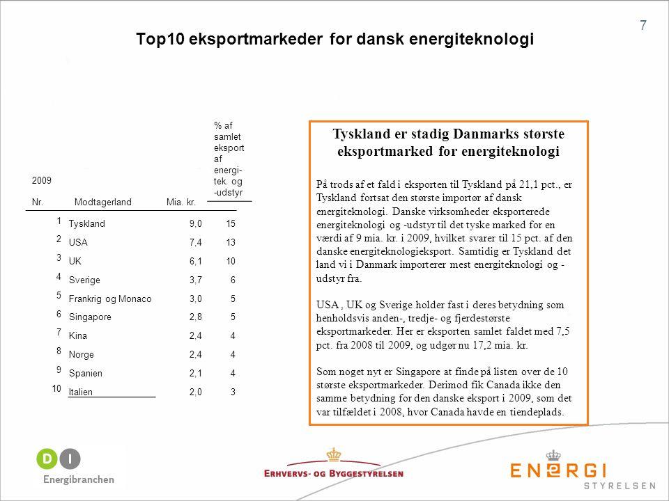 Top10 eksportmarkeder for dansk energiteknologi 7 Tyskland er stadig Danmarks største eksportmarked for energiteknologi På trods af et fald i eksporten til Tyskland på 21,1 pct., er Tyskland fortsat den største importør af dansk energiteknologi.