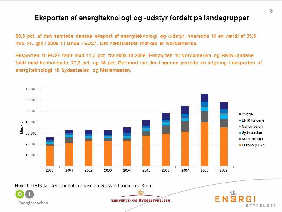 8 Note 1: BRIK-landene omfatter Brasilien, Rusland, Indien og Kina Eksporten af energiteknologi og -udstyr fordelt på landegrupper 60,3 pct.