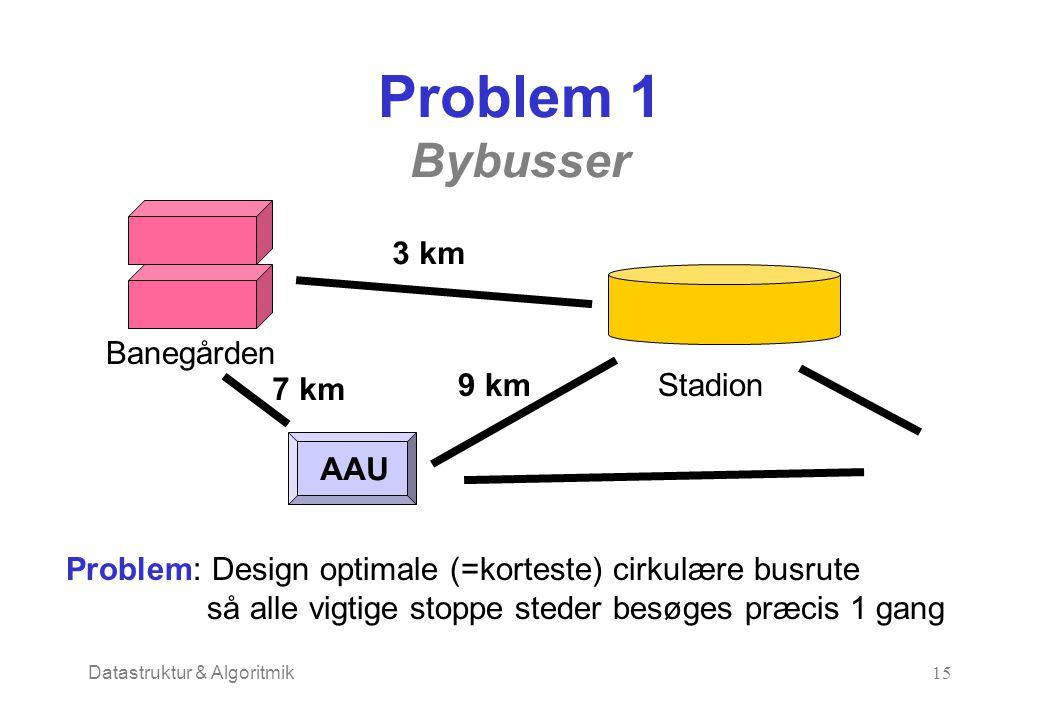 Datastruktur & Algoritmik15 Problem 1 Bybusser Banegården Stadion AAU Problem: Design optimale (=korteste) cirkulære busrute så alle vigtige stoppe steder besøges præcis 1 gang 3 km 7 km 9 km