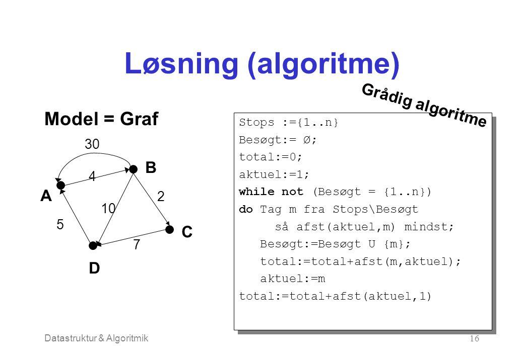 Datastruktur & Algoritmik16 Løsning (algoritme) Stops :={1..n} Besøgt:= Ø; total:=0; aktuel:=1; while not (Besøgt = {1..n}) do Tag m fra Stops\Besøgt så afst(aktuel,m) mindst; Besøgt:=Besøgt U {m}; total:=total+afst(m,aktuel); aktuel:=m total:=total+afst(aktuel,1) Stops :={1..n} Besøgt:= Ø; total:=0; aktuel:=1; while not (Besøgt = {1..n}) do Tag m fra Stops\Besøgt så afst(aktuel,m) mindst; Besøgt:=Besøgt U {m}; total:=total+afst(m,aktuel); aktuel:=m total:=total+afst(aktuel,1) Model = Graf A B C D 30 4 2 7 10 5 Grådig algoritme