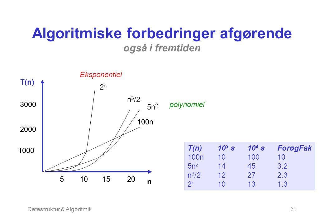 Datastruktur & Algoritmik21 Algoritmiske forbedringer afgørende også i fremtiden T(n) n 5101520 1000 2000 3000 100n 5n 2 n 3 /2 2n2n Eksponentiel polynomiel T(n)10 3 s10 4 sForøgFak 100n1010010 5n 2 14453.2 n 3 /212272.3 2 n 10131.3