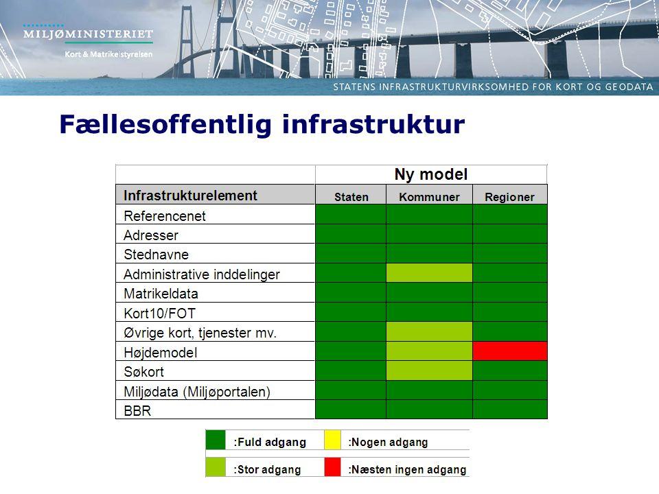 Fællesoffentlig infrastruktur