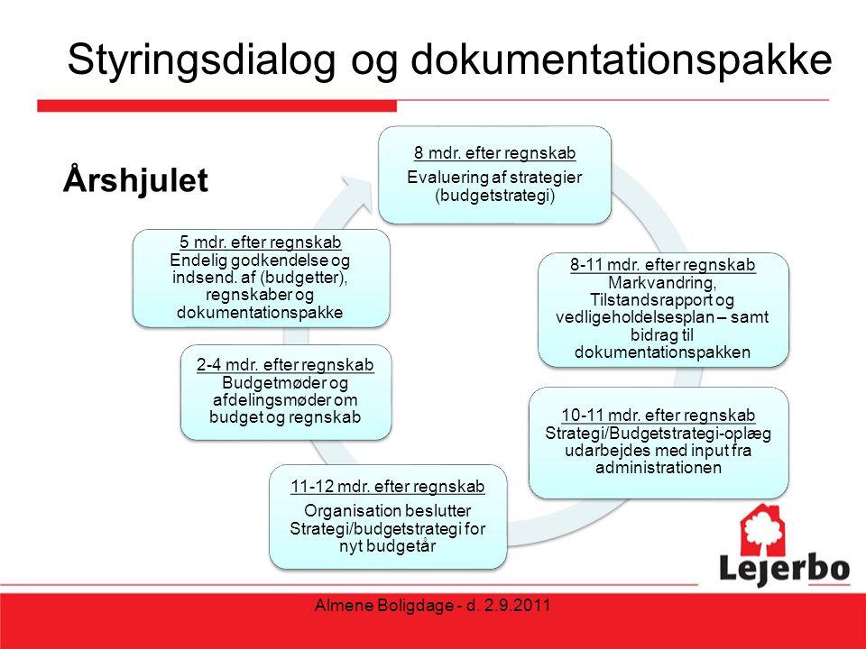 Styringsdialog og dokumentationspakke Årshjulet Almene Boligdage - d.