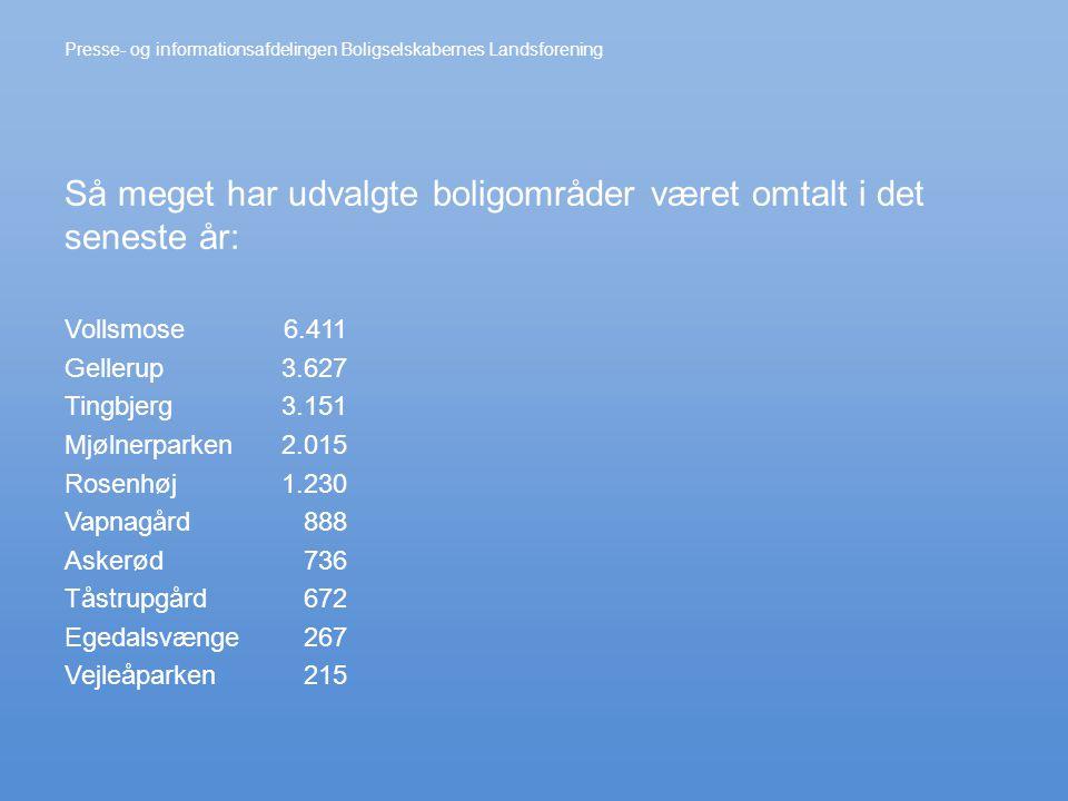Vollsmose Gellerup Tingbjerg Mjølnerparken Rosenhøj Vapnagård Askerød Tåstrupgård Egedalsvænge Vejleåparken Presse- og informationsafdelingen Boligselskabernes Landsforening 6.411 3.627 3.151 2.015 1.230 888 736 672 267 215 Så meget har udvalgte boligområder været omtalt i det seneste år: