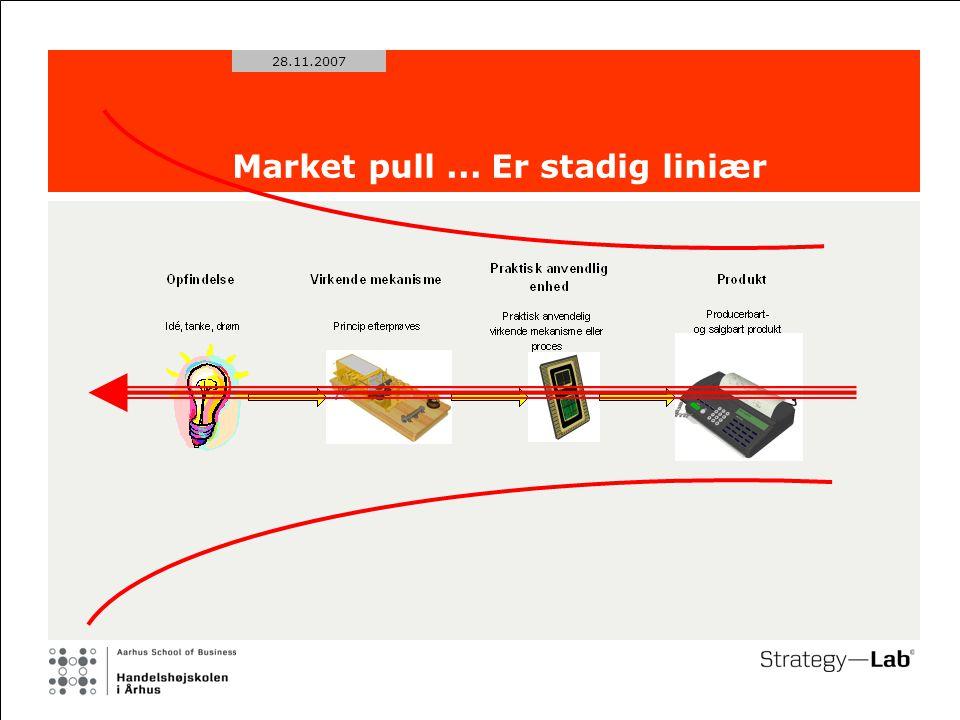 28.11.2007 Market pull... Er stadig liniær