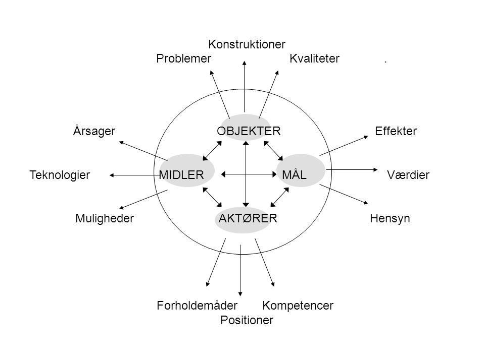 Konstruktioner Problemer Kvaliteter. Årsager OBJEKTER Effekter.