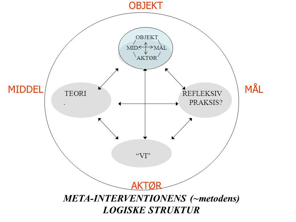TEORI REFLEKSIV. PRAKSIS. VI META-INTERVENTIONENS (~metodens) LOGISKE STRUKTUR OBJEKT MID.