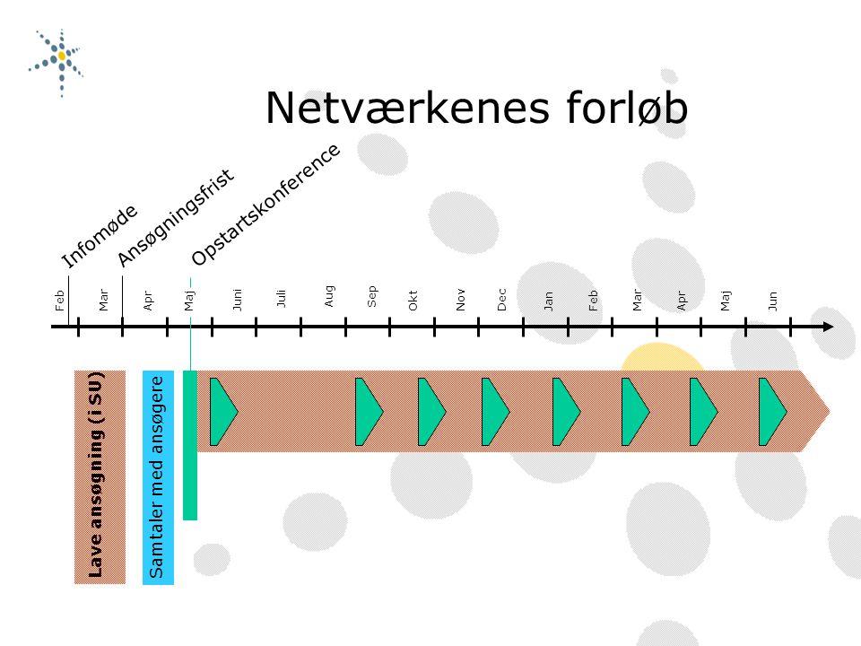 Netværkenes forløb FebMarAprMajJuni JuliAugSep OktNovDecJanFebMarAprMajJun Samtaler med ansøgere Ansøgningsf r ist Lave ansøgning (i SU) Infomøde Opstartskonference