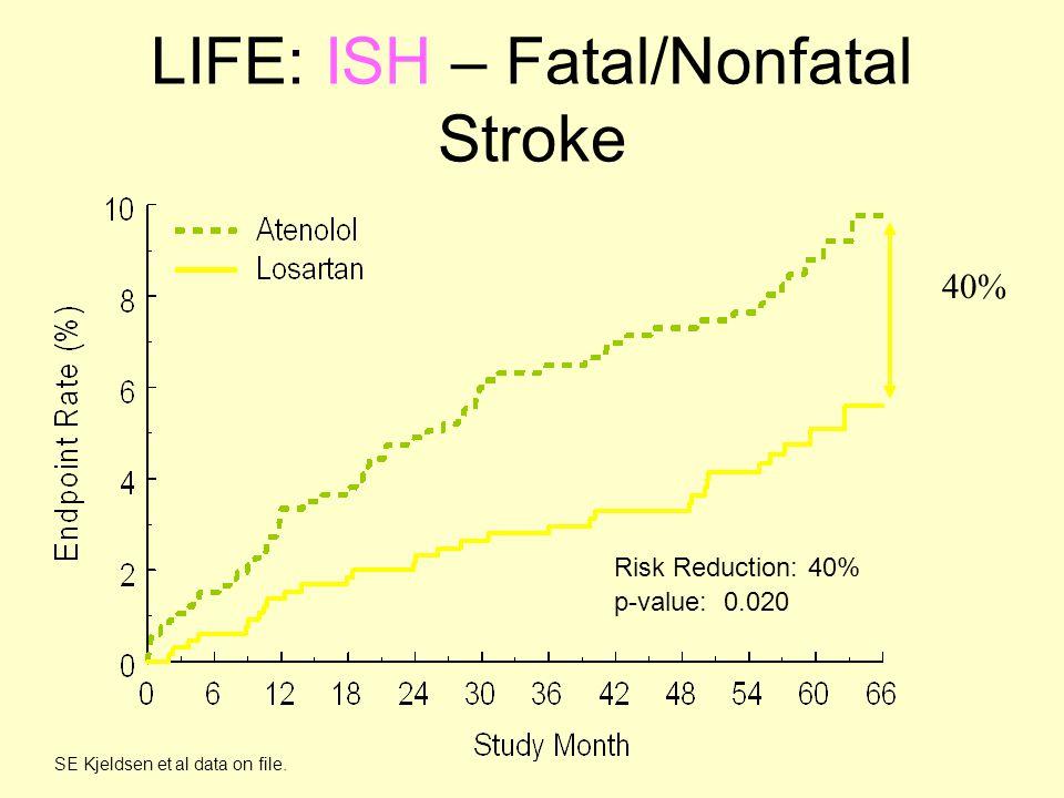 LIFE: ISH – Fatal/Nonfatal Stroke Risk Reduction: 40% p-value: 0.020 SE Kjeldsen et al data on file.