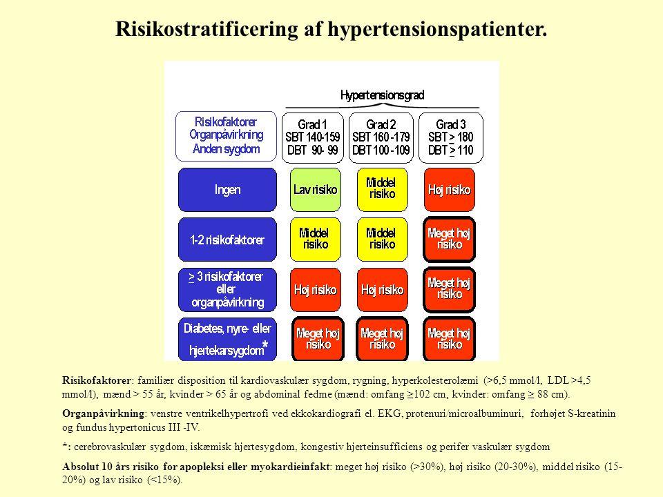 Risikofaktorer: familiær disposition til kardiovaskulær sygdom, rygning, hyperkolesterolæmi (>6,5 mmol/l, LDL >4,5 mmol/l), mænd > 55 år, kvinder > 65 år og abdominal fedme (mænd: omfang ≥102 cm, kvinder: omfang ≥ 88 cm).