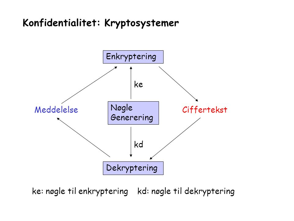 Konfidentialitet: Kryptosystemer MeddelelseCiffertekst Nøgle Generering Enkryptering Dekryptering ke kd ke: nøgle til enkryptering kd: nøgle til dekryptering