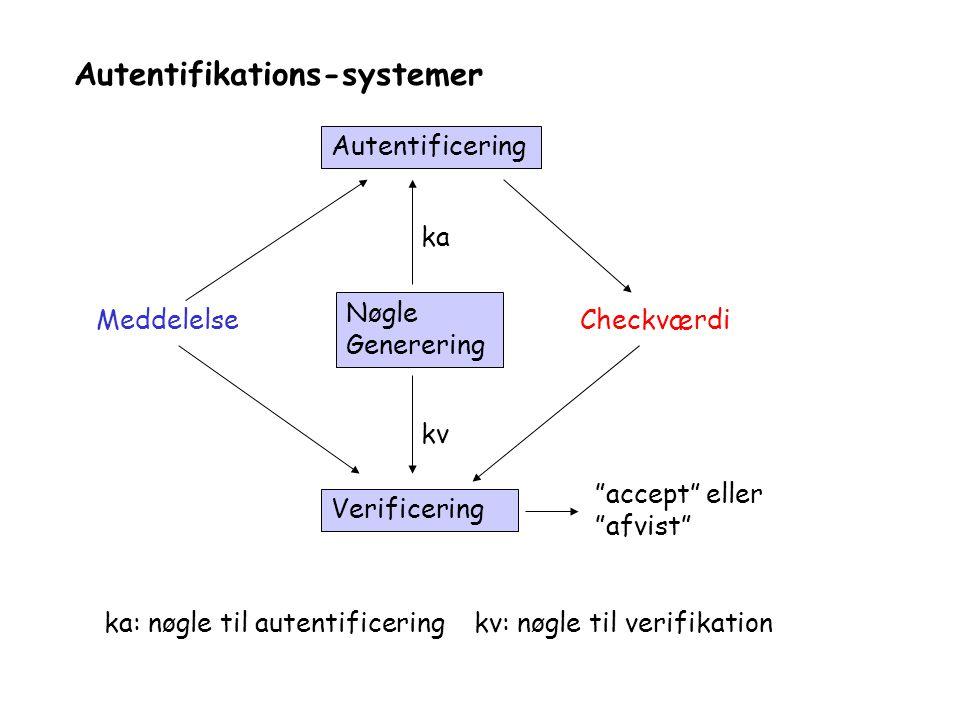 Autentifikations-systemer MeddelelseCheckværdi Nøgle Generering Autentificering Verificering ka kv ka: nøgle til autentificering kv: nøgle til verifikation accept eller afvist