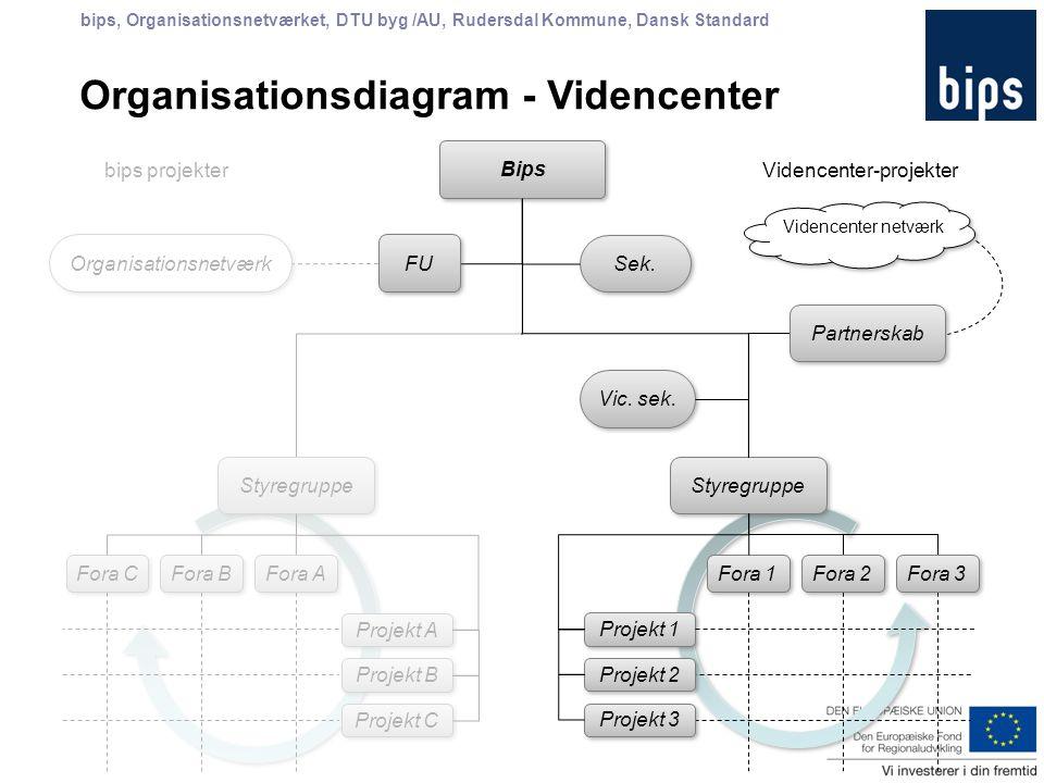 bips, Organisationsnetværket, DTU byg /AU, Rudersdal Kommune, Dansk Standard bips projekter Projekt 1 Styregruppe Fora 1 Styregruppe Vic.