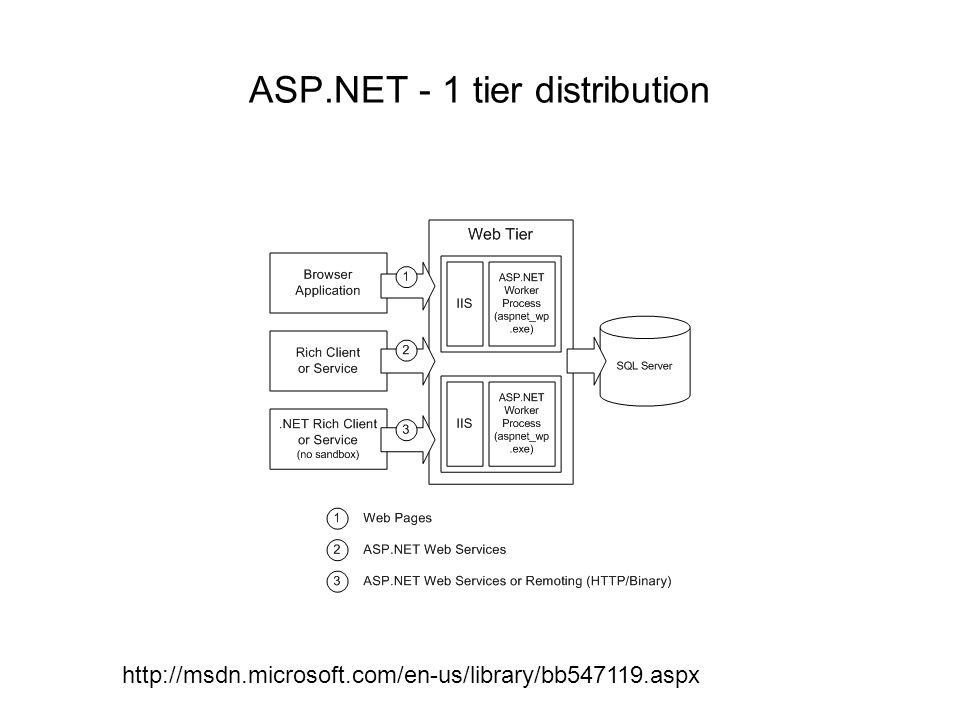 ASP.NET - 1 tier distribution http://msdn.microsoft.com/en-us/library/bb547119.aspx