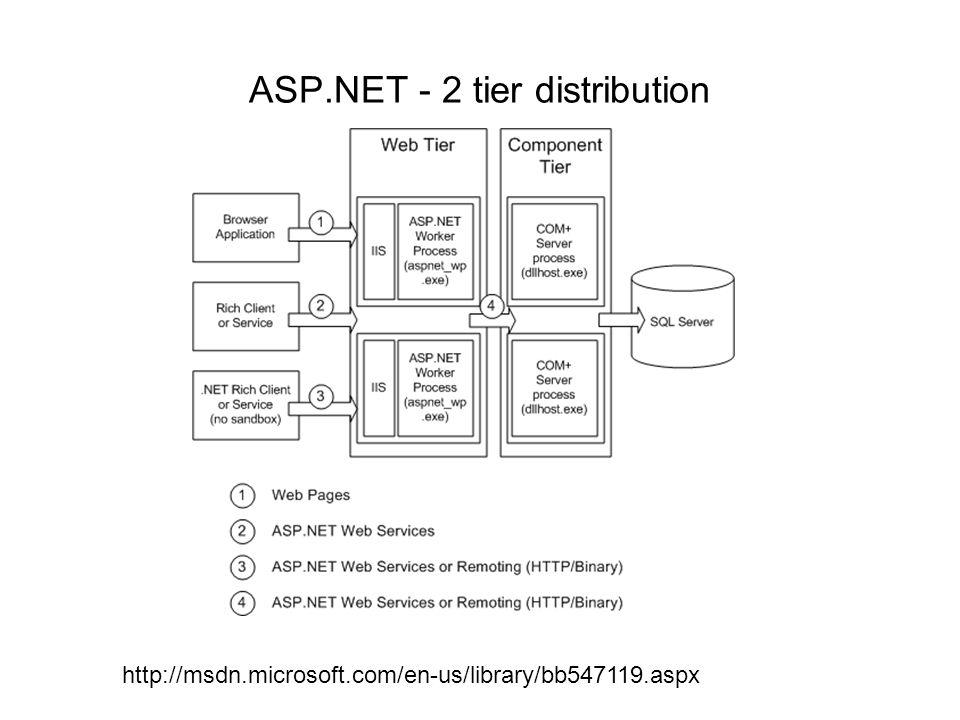 ASP.NET - 2 tier distribution http://msdn.microsoft.com/en-us/library/bb547119.aspx