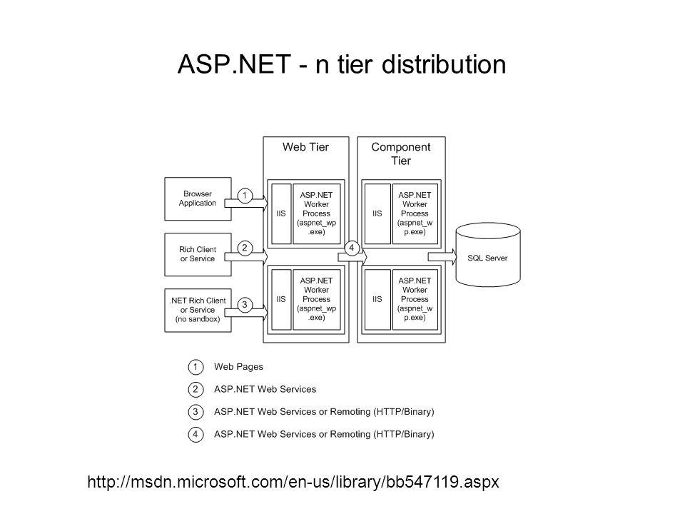 ASP.NET - n tier distribution http://msdn.microsoft.com/en-us/library/bb547119.aspx