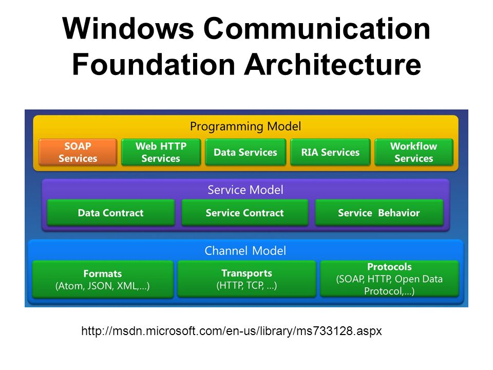 Windows Communication Foundation Architecture http://msdn.microsoft.com/en-us/library/ms733128.aspx