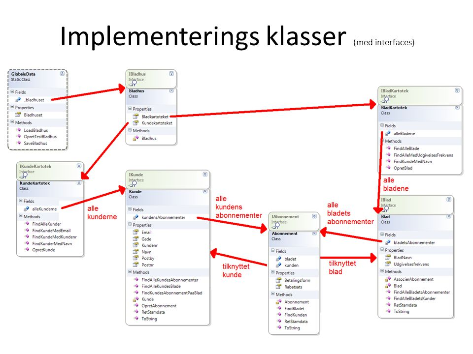 Implementerings klasser (med interfaces)