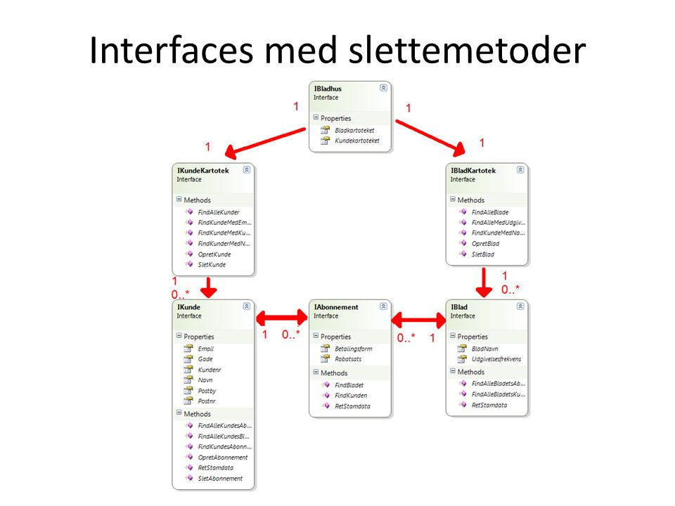 Interfaces med slettemetoder