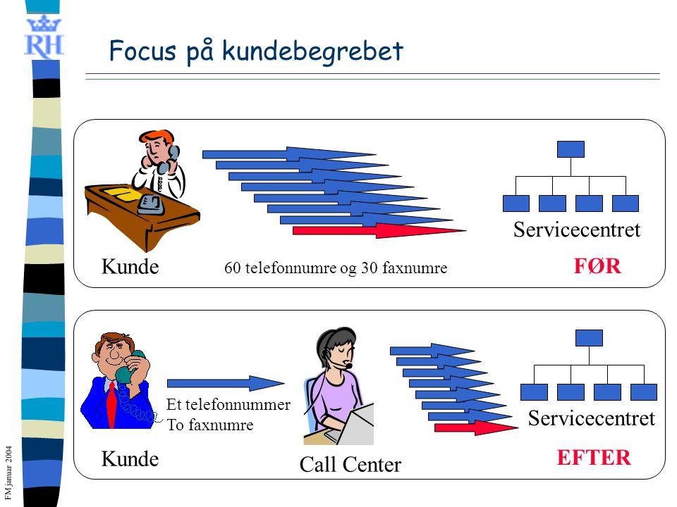 FM januar 2004 Focus på kundebegrebet Kunde FØR Kunde EFTER Call Center Servicecentret Et telefonnummer To faxnumre 60 telefonnumre og 30 faxnumre Servicecentret