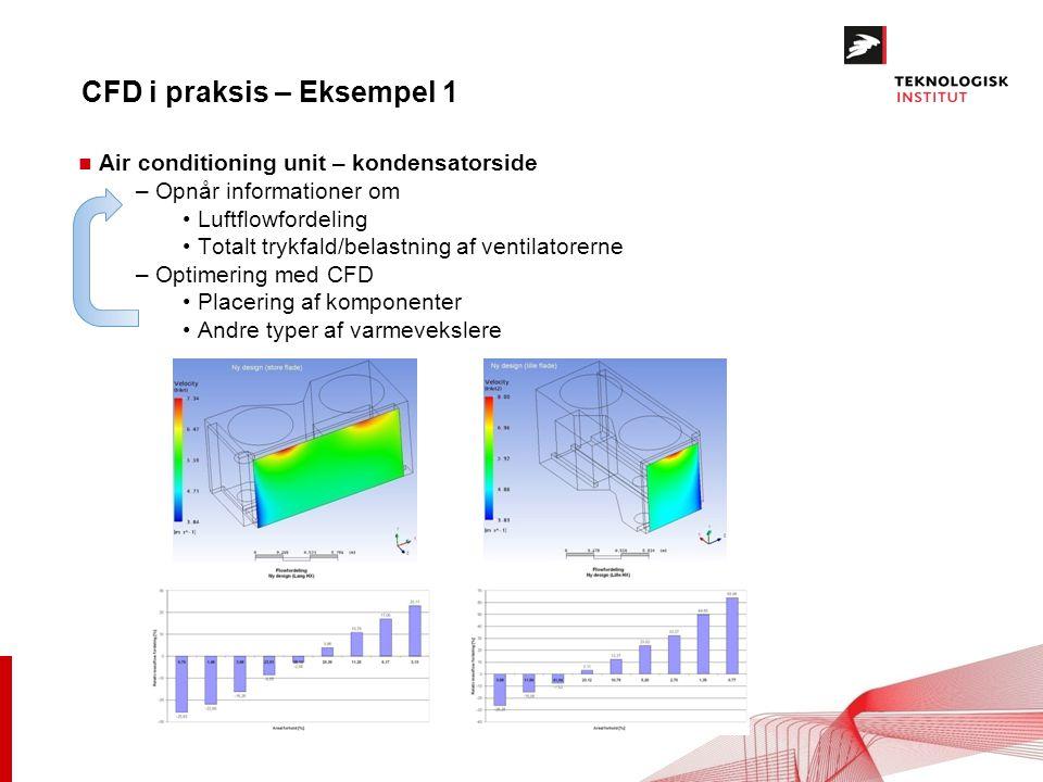 CFD i praksis – Eksempel 1 n Air conditioning unit – kondensatorside – Opnår informationer om Luftflowfordeling Totalt trykfald/belastning af ventilatorerne – Optimering med CFD Placering af komponenter Andre typer af varmevekslere