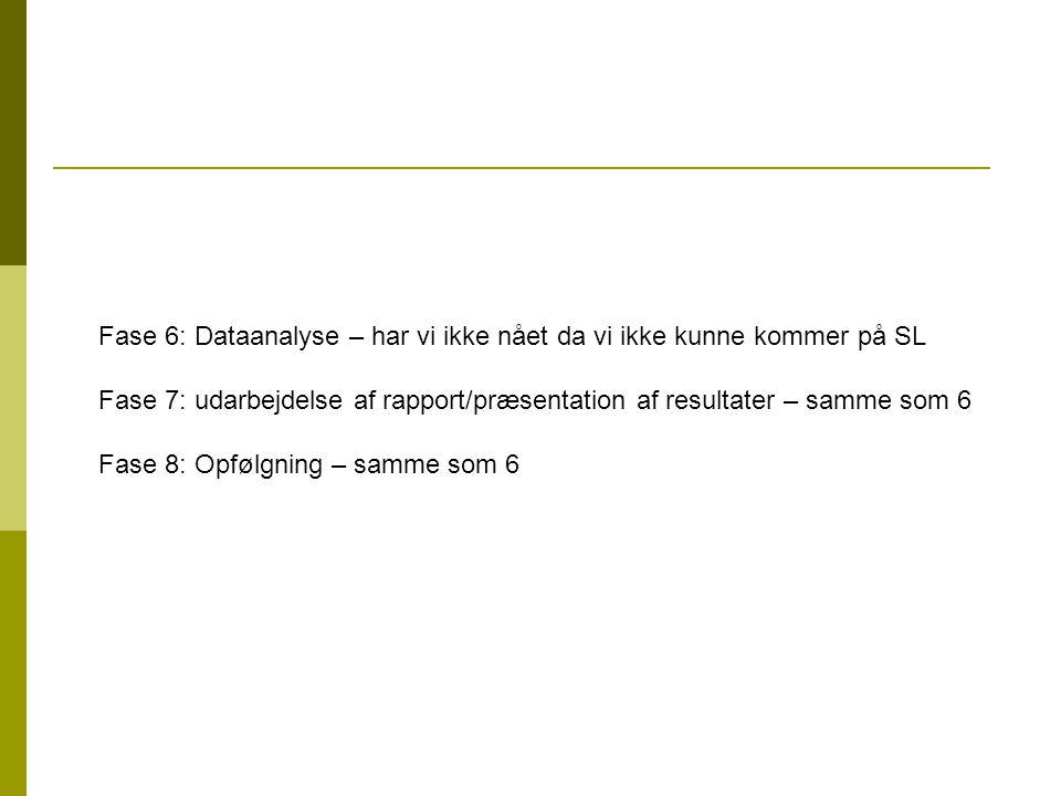Fase 6: Dataanalyse – har vi ikke nået da vi ikke kunne kommer på SL Fase 7: udarbejdelse af rapport/præsentation af resultater – samme som 6 Fase 8: Opfølgning – samme som 6