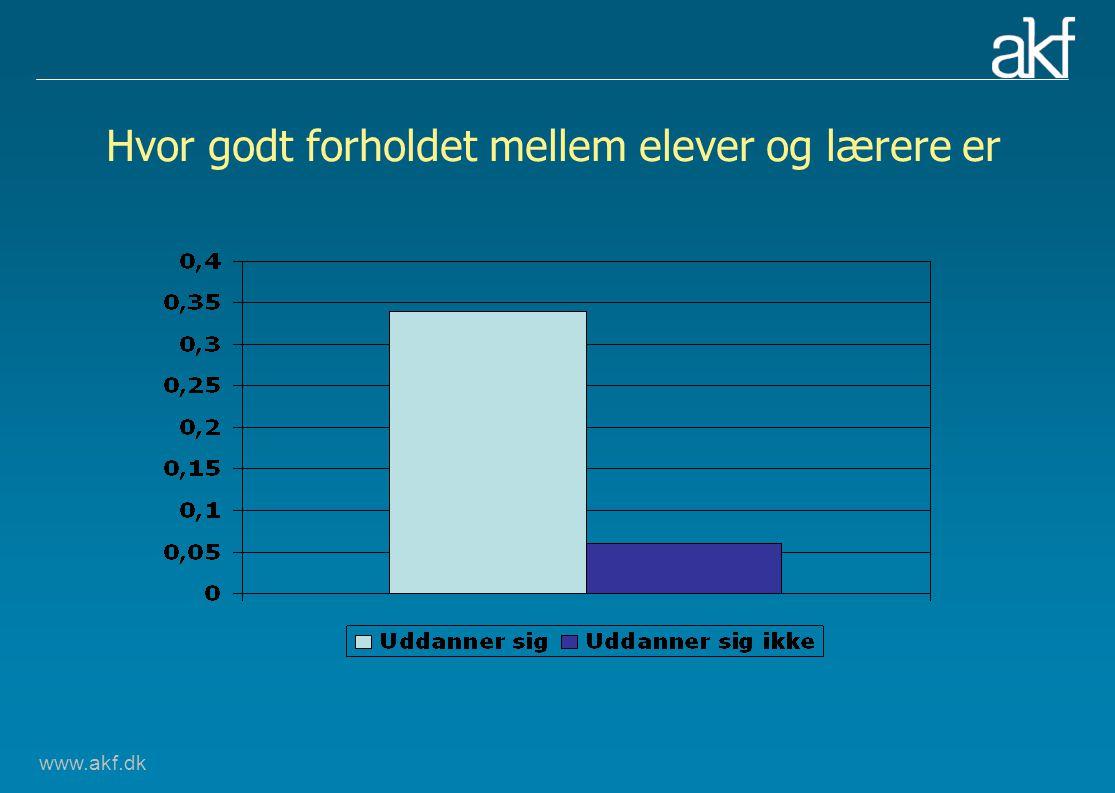 www.akf.dk Hvor godt forholdet mellem elever og lærere er
