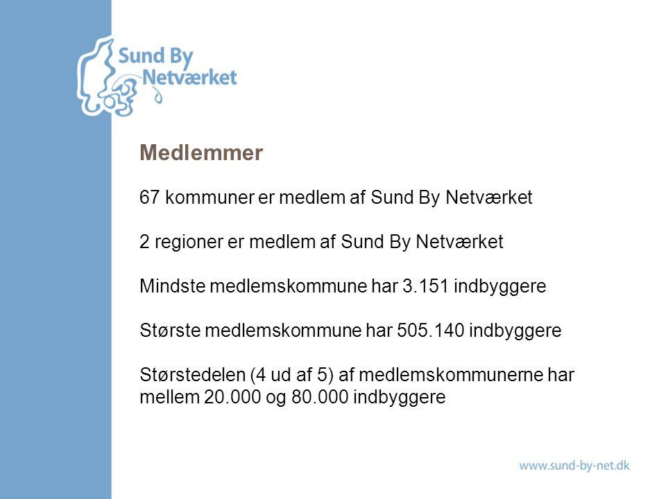 Medlemmer 67 kommuner er medlem af Sund By Netværket 2 regioner er medlem af Sund By Netværket Mindste medlemskommune har 3.151 indbyggere Største medlemskommune har 505.140 indbyggere Størstedelen (4 ud af 5) af medlemskommunerne har mellem 20.000 og 80.000 indbyggere