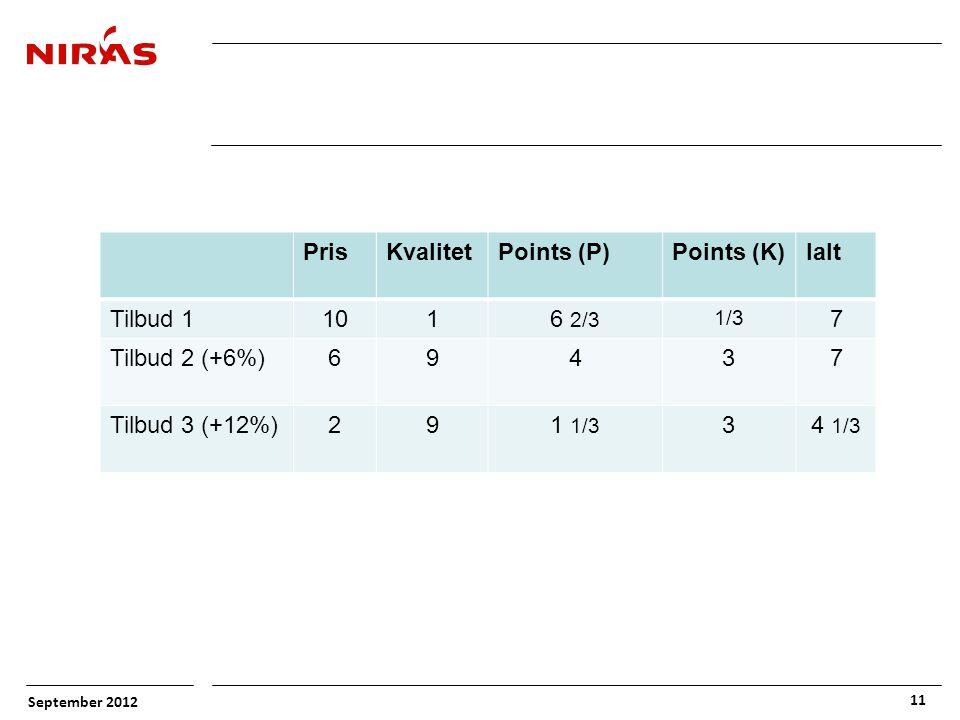 September 2012 11 PrisKvalitetPoints (P)Points (K)Ialt Tilbud 11016 2/3 1/3 7 Tilbud 2 (+6%)69437 Tilbud 3 (+12%)291 1/3 34 1/3