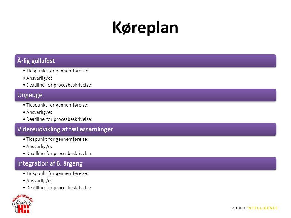 Køreplan Årlig gallafest Tidspunkt for gennemførelse: Ansvarlig/e: Deadline for procesbeskrivelse: Ungeuge Tidspunkt for gennemførelse: Ansvarlig/e: Deadline for procesbeskrivelse: Videreudvikling af fællessamlinger Tidspunkt for gennemførelse: Ansvarlig/e: Deadline for procesbeskrivelse: Integration af 6.