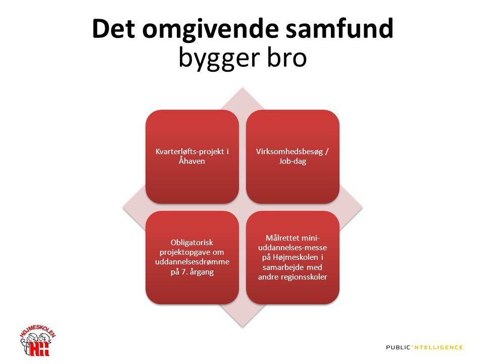 Det omgivende samfund bygger bro Kvarterløfts-projekt i Åhaven Virksomhedsbesøg / Job-dag Obligatorisk projektopgave om uddannelsesdrømme på 7.