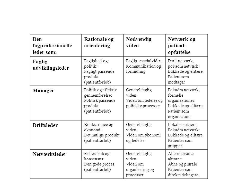 Den fagprofessionelle leder som: Rationale og orientering Nødvendig viden Netværk og patient- opfattelse Faglig udviklingsleder Faglighed og politik: Fagligt passende produkt (patientforløb) Faglig specialviden.