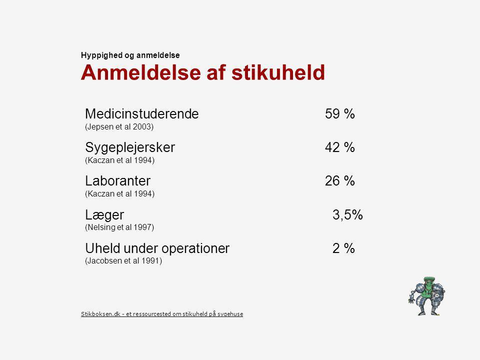 Anmeldelse af stikuheld Medicinstuderende 59 % (Jepsen et al 2003) Sygeplejersker42 % (Kaczan et al 1994) Laboranter26 % (Kaczan et al 1994) Læger 3,5% (Nelsing et al 1997) Uheld under operationer 2 % (Jacobsen et al 1991) Hyppighed og anmeldelse Stikboksen.dk - et ressourcested om stikuheld på sygehuse