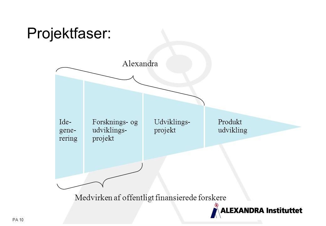 PA 10 Projektfaser: Ide- gene- rering Forsknings- og udviklings- projekt Udviklings- projekt Produkt udvikling Alexandra Medvirken af offentligt finansierede forskere