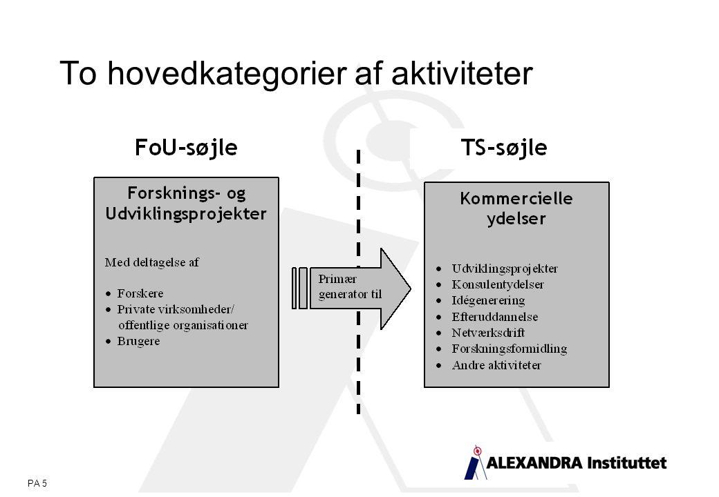 PA 5 To hovedkategorier af aktiviteter