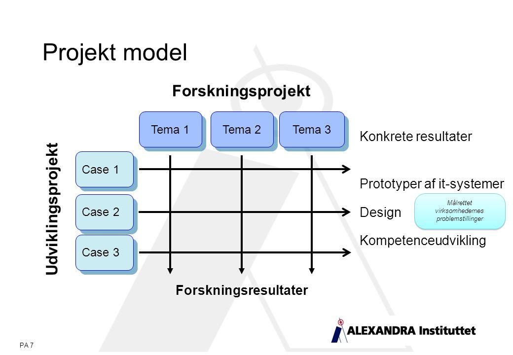 PA 7 Projekt model Forskningsresultater Case 3 Case 2 Case 1 Udviklingsprojekt Tema 3 Tema 2 Tema 1 Konkrete resultater Prototyper af it-systemer Design Kompetenceudvikling Forskningsprojekt Målrettet virksomhedernes problemstillinger