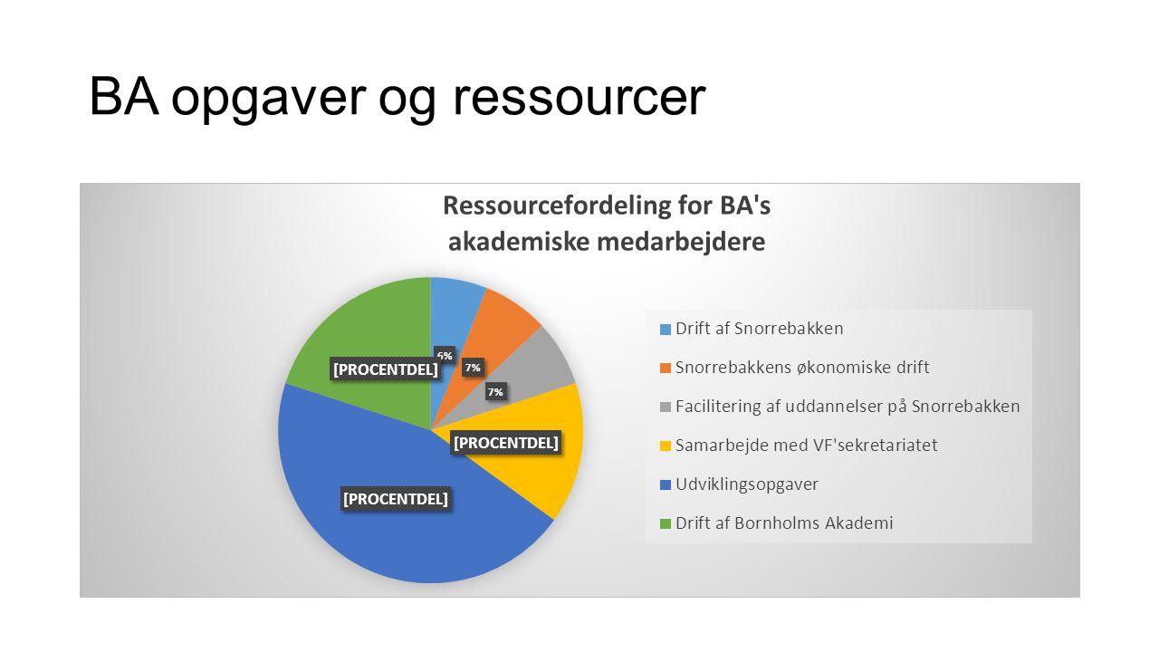 BA opgaver og ressourcer