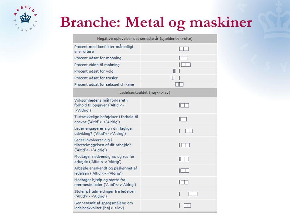 Branche: Metal og maskiner