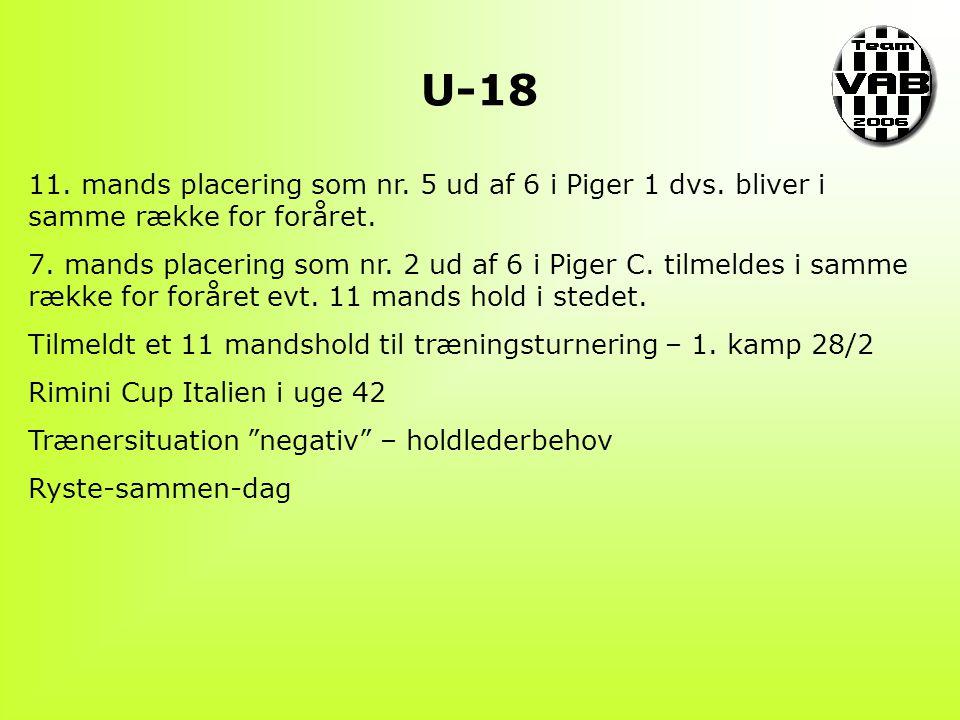 U-18 11. mands placering som nr. 5 ud af 6 i Piger 1 dvs.