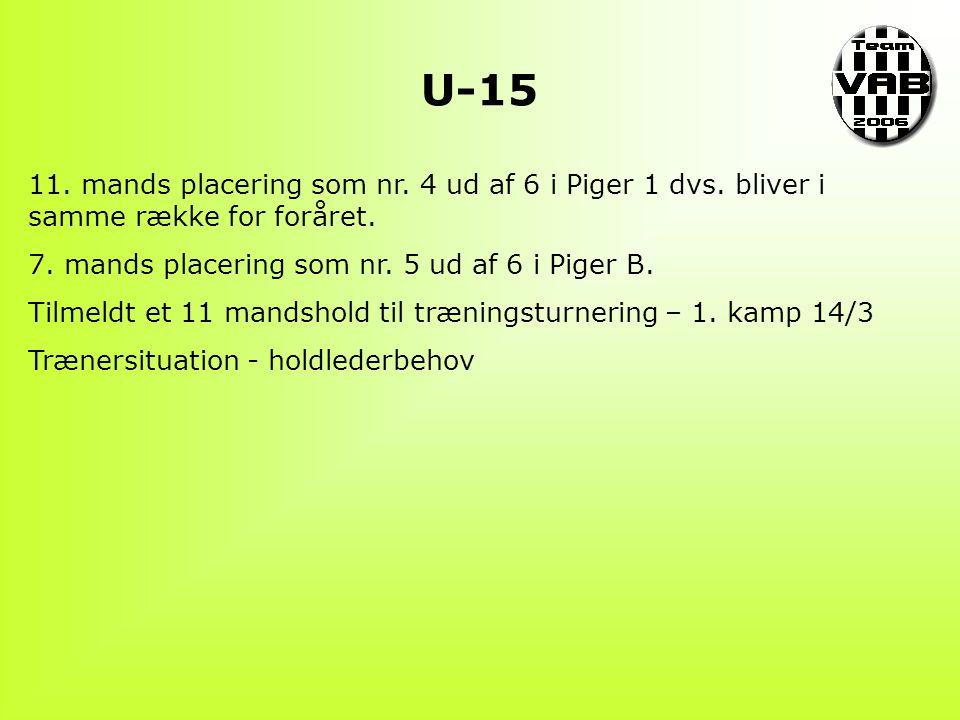 U-15 11. mands placering som nr. 4 ud af 6 i Piger 1 dvs.