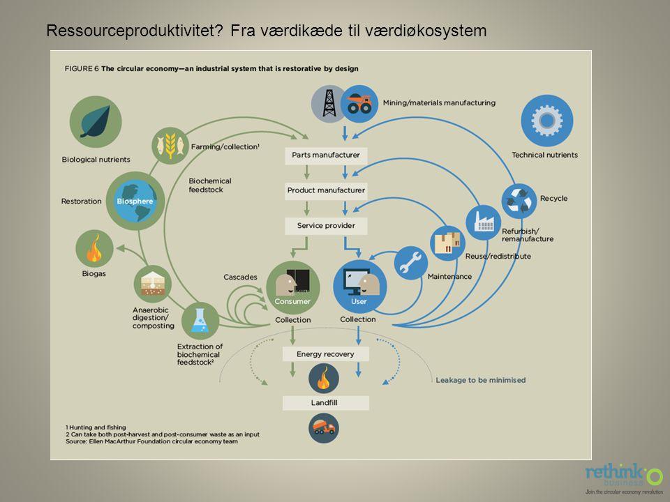 Ressourceproduktivitet Fra værdikæde til værdiøkosystem