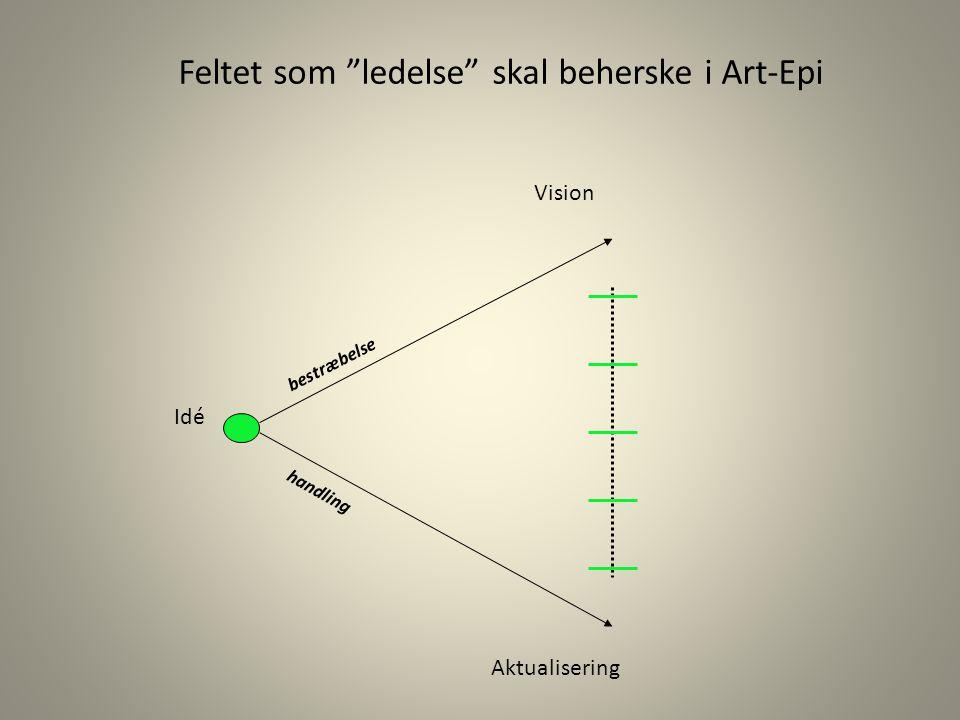 Feltet som ledelse skal beherske i Art-Epi Vision Idé bestræbelse handling Aktualisering
