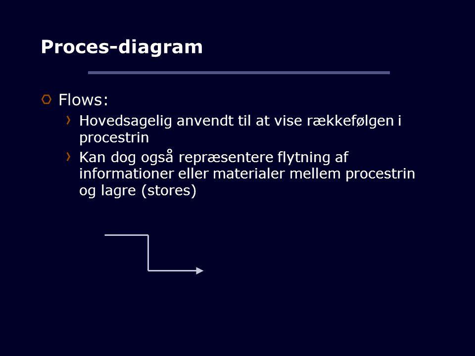 Proces-diagram Flows: Hovedsagelig anvendt til at vise rækkefølgen i procestrin Kan dog også repræsentere flytning af informationer eller materialer mellem procestrin og lagre (stores)