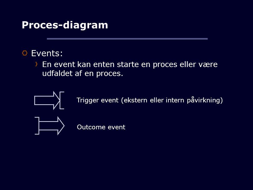 Proces-diagram Events: En event kan enten starte en proces eller være udfaldet af en proces.