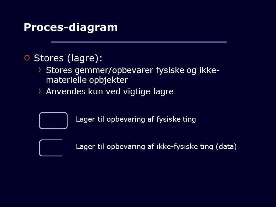 Proces-diagram Stores (lagre): Stores gemmer/opbevarer fysiske og ikke- materielle opbjekter Anvendes kun ved vigtige lagre Lager til opbevaring af fysiske ting Lager til opbevaring af ikke-fysiske ting (data)